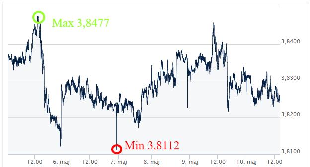USD PLN kursy walut ekantor.pl komentarz walutowy kantor internetowy