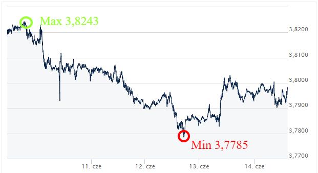 CHF PLN kursy walut Ekantor.pl komentarz walutowy