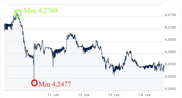 EUR PLN kursy walut Ekantor.pl komentarz walutowy