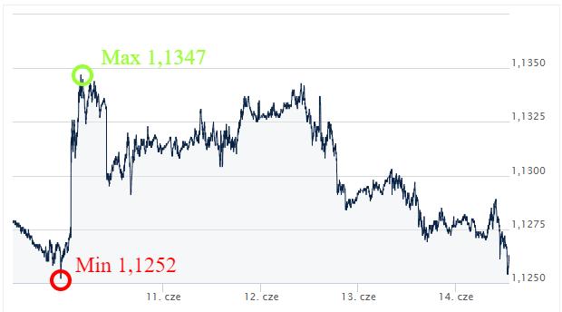 EUR USD kursy walut Ekantor.pl komentarz walutowy