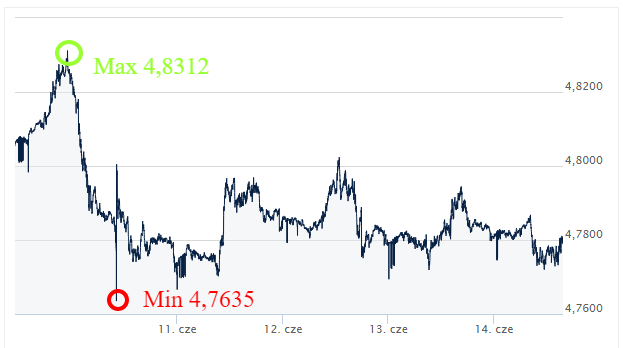 GBP PLN kursy walut Ekantor.pl komentarz walutowy