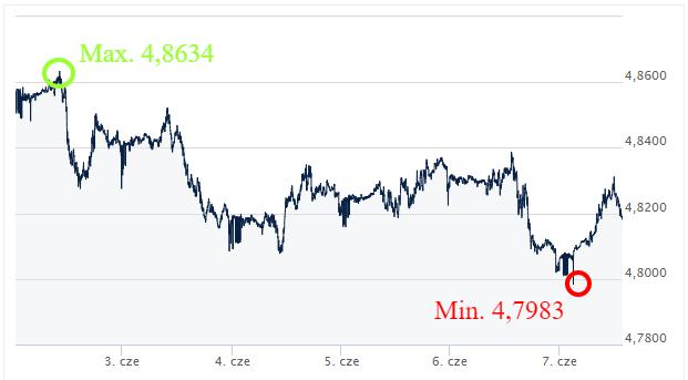 GBP PLN wymiana walut online_komentarz walutowy_kantor internetowy_ekantor.pl