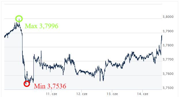 USD PLN kursy walut Ekantor.pl komentarz walutowy