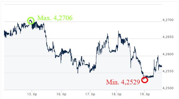 EUR-PLN kursy_walut_komentarz_walutowy_ekantor_pl_kantor_internetowy_wymiana_walut