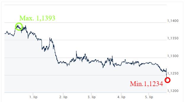 EUR-USD-kursy_walut_ekantor_pl_kantor_internetowy_komentarz_walutowy