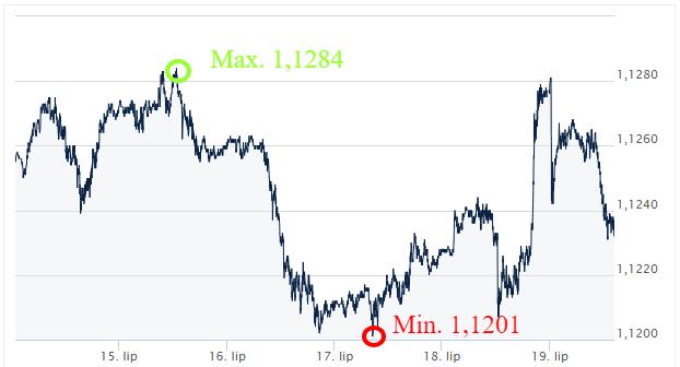 EUR-USD kursy_walut_komentarz_walutowy_ekantor_pl_kantor_internetowy_wymiana_walut
