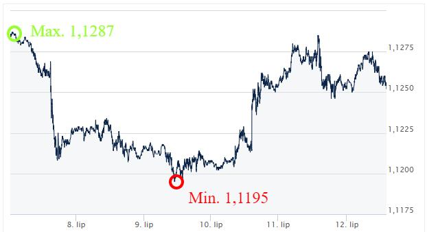 EUR-USD_kursy_walut_ekantor_pl_komentarz_walutowy_kantor_internetowy_wymiana_walut_kurs_walut_kursy