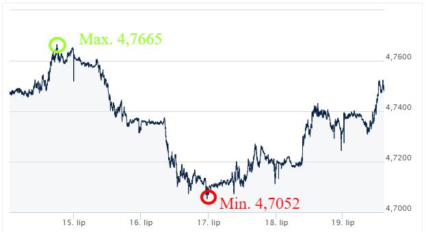 GBP-PLN kursy_walut_komentarz_walutowy_ekantor_pl_kantor_internetowy_wymiana_walut