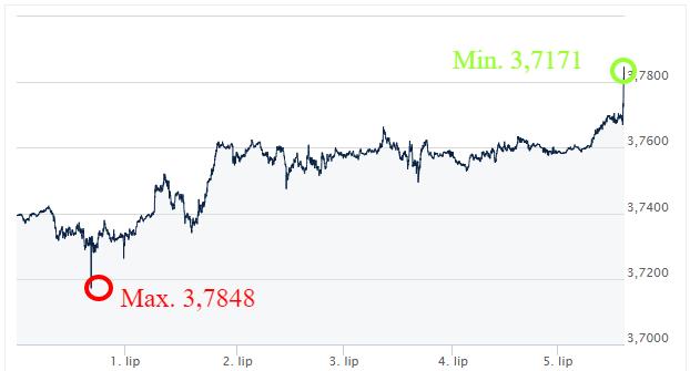 USD-PLN-kursy_walut_ekantor_pl_kantor_internetowy_komentarz_walutowy