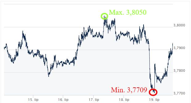 USD-PLN kursy_walut_komentarz_walutowy_ekantor_pl_kantor_internetowy_wymiana_walut