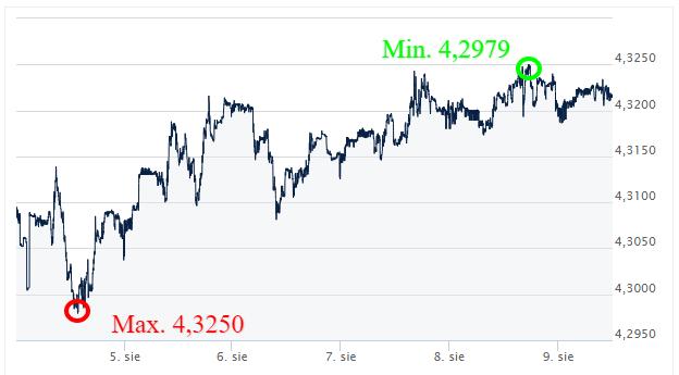 EURPLN_kursy walut_kantor internetowy_wymiana walut online_ekantorpl_ekantor