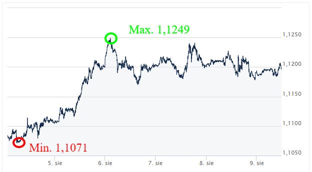 EURUSD_kursy walut_kantor internetowy_wymiana walut online_ekantorpl_ekantor