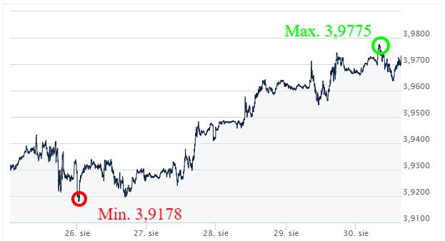 USD PLN -kursy walut kantor internetowy ekantor.pl