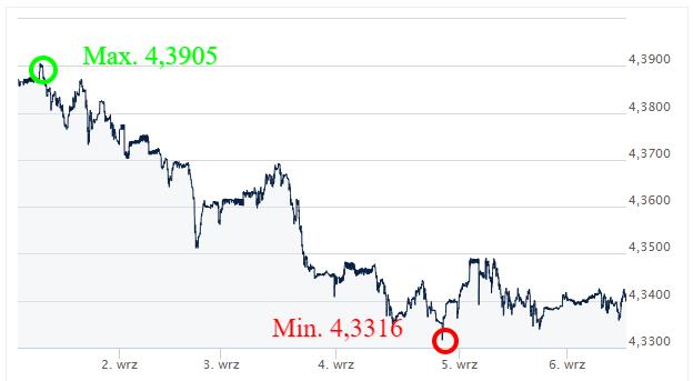 EUR PLN - kursy walut - ekantor pl - kantor internetowy - wymiana walut online