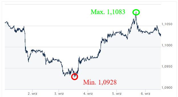 EUR USD- kursy walut - ekantor pl - kantor internetowy - wymiana walut online