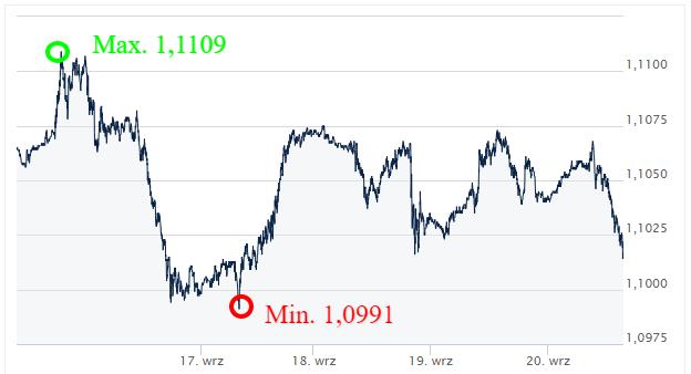 EUR USD - kursy walut_komentarz walutowy_ekantor pl _internetowy kantor