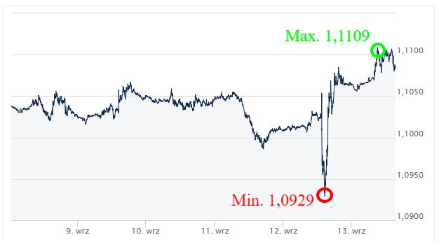 EUR USD_kursy walut_komentarz walutowy_kantor internetowy_ Ekantor pl