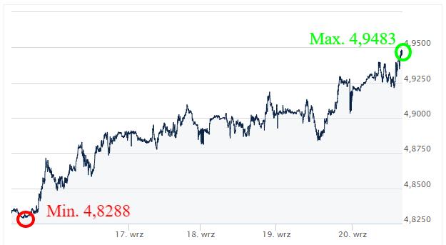 GBP PLN - kursy walut_komentarz walutowy_ekantor pl _internetowy kantor