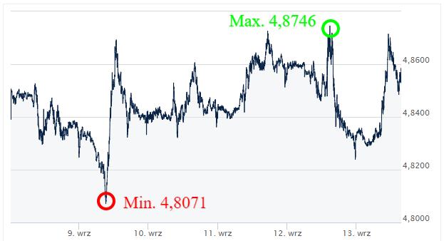 GBP PLN_kursy walut_komentarz walutowy_kantor internetowy_ Ekantor pl