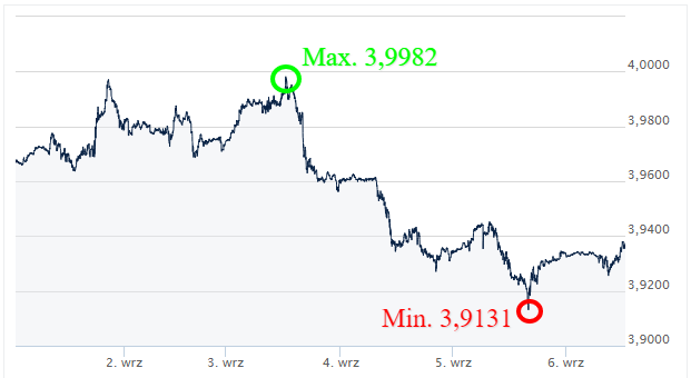 USD PLN - kursy walut - ekantor pl - kantor internetowy - wymiana walut online