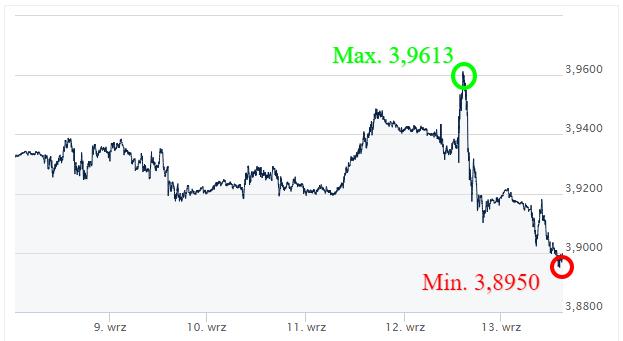 USD PLN_kursy walut_komentarz walutowy_kantor internetowy_ Ekantor pl