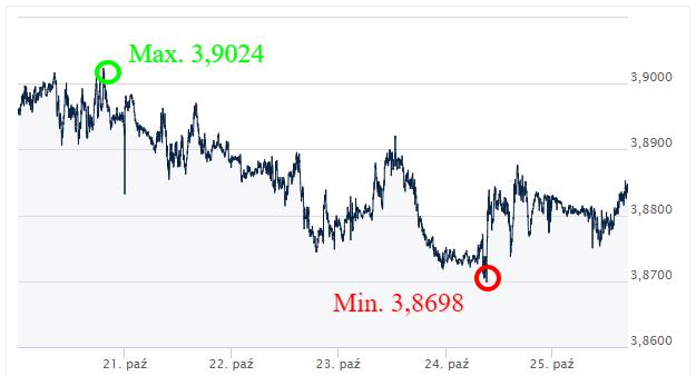 CHF PLN kursy walut internetowy kantor wymiana walut online ekantor pl