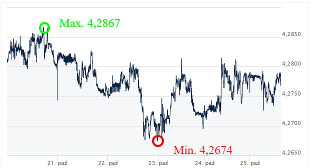 EUR PLN kursy walut internetowy kantor wymiana walut online ekantor pl