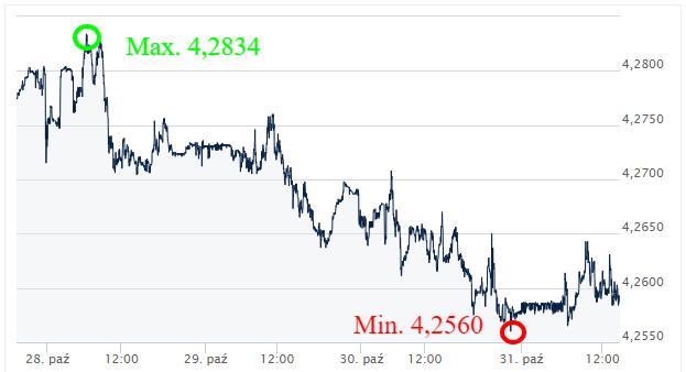 EUR PLN kursy walut_komentarz walutowy_ekantor pl_2019