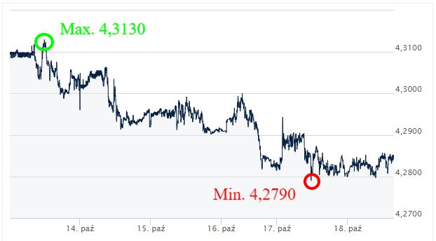 EUR PLN kursy walut_komentarz walutowy_kantor internetowy_ekantor pl