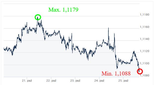 EUR USD kursy walut internetowy kantor wymiana walut online ekantor pl