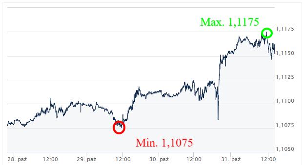 EUR USD kursy walut_komentarz walutowy_ekantor pl_2019