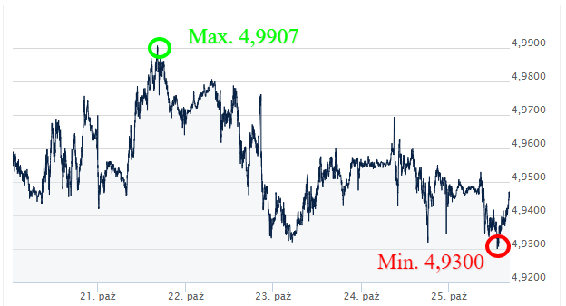 GBP PLN kursy walut internetowy kantor wymiana walut online ekantor pl