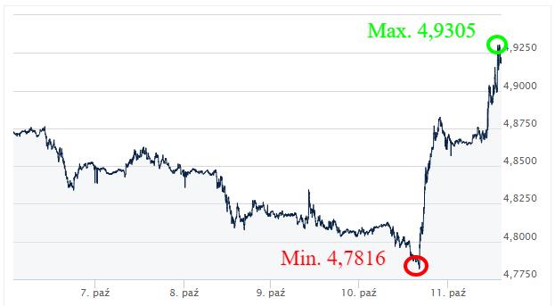 GBP PLN kursy walut_komentarz walutowy ekantor pl_kantor walutowy internetowy_wymiana walut online