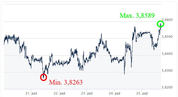 USD PLN kursy walut internetowy kantor wymiana walut online ekantor pl
