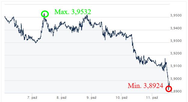 USD PLN kursy walut_komentarz walutowy ekantor pl_kantor walutowy internetowy_wymiana walut online