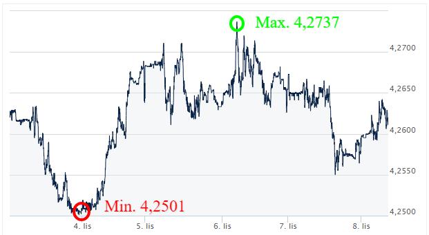 EUR PLN_kursy walut_komentarz walutowy_kantor internetowy_wymiana walut online_ekantor pl_listopad
