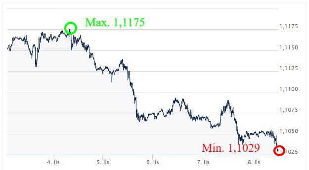 EUR USD_kursy walut_komentarz walutowy_kantor internetowy_wymiana walut online_ekantor pl_listopad