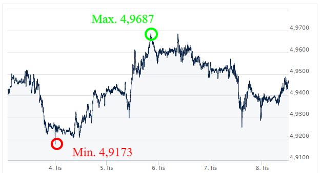 GBP PLN_kursy walut_komentarz walutowy_kantor internetowy_wymiana walut online_ekantor pl_listopad