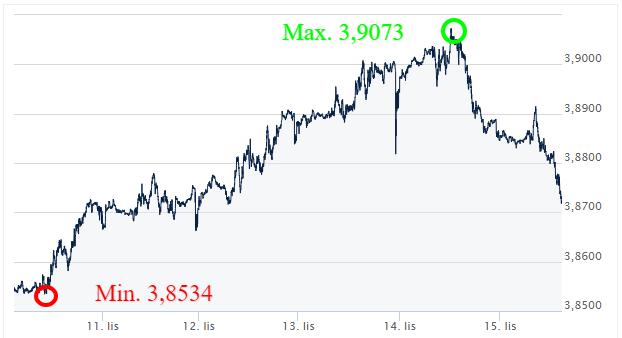 USD PLN kursy walut_wymiana walut online_kantor internetowy_ekantor pl