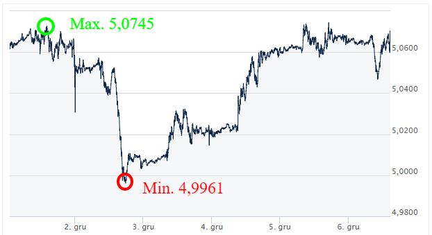 GBP PLN kursy walut - komentarz walutowy - internetowy kantor ekantor pl
