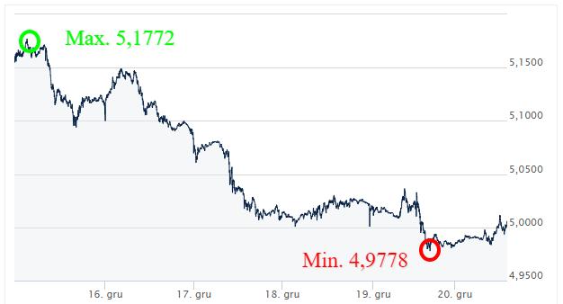 GBP PLN - kursy walut - komentarz walutowy - kantor internetowy - wymiana walut online - ekantor pl