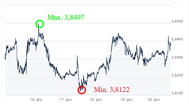 USD PLN - kursy walut - komentarz walutowy - kantor internetowy - wymiana walut online - ekantor pl l