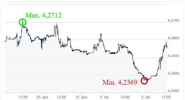 EUR PLN - kurs walut_komentarz walutowy_wymiana walut online_internetowy kantor_ ekantor pl