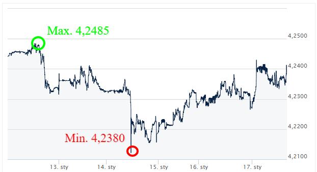 EUR PLN - kursy walut_komenetarz walutowy_wymiana walut online_kantor internetowy_ekantor.pl