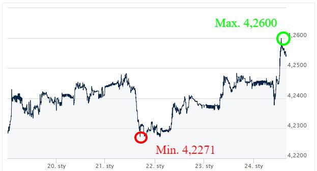 EUR PLN_komentarz walutowy_kursy walut_inteernetowy kantor_ekantor pl