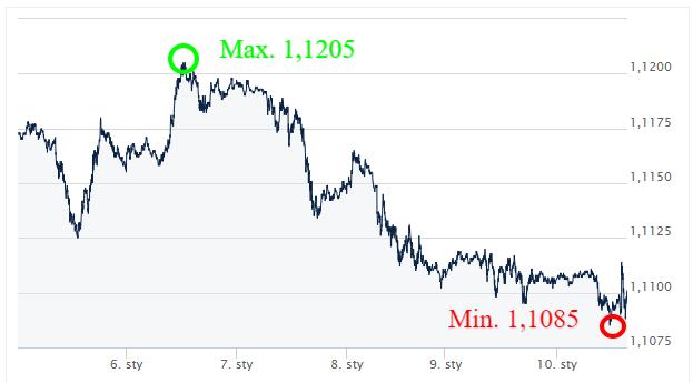 EUR USD - kursy walut_komenetarz walutowy_wymiana walut online_internetowy kantor ekantor pl