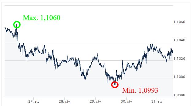 EUR USD kursy walut_komentarz walutowy_kantor internetowy_ekantor pl