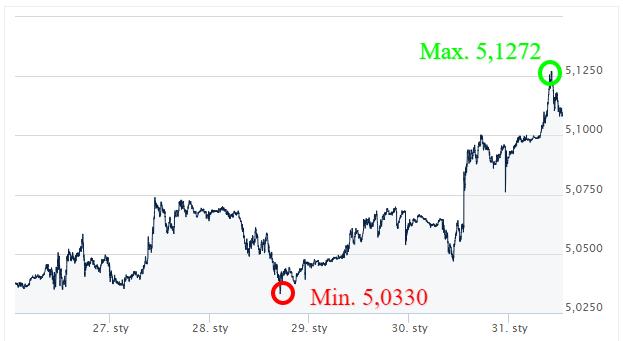 GBP PLN kursy walut_komentarz walutowy_kantor internetowy_ekantor pl