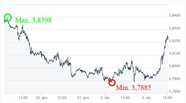 USD PLN - kurs walut_komentarz walutowy_wymiana walut online_internetowy kantor_ ekantor pl
