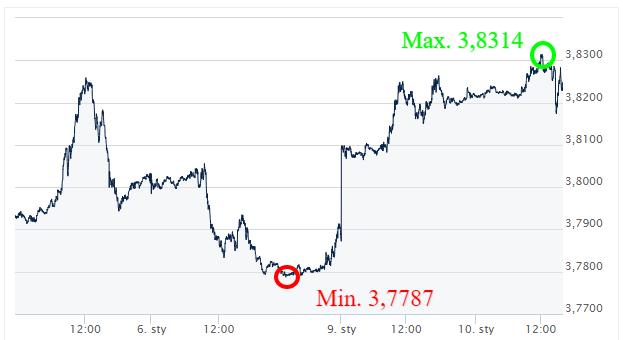 USD PLN - kursy walut_komenetarz walutowy_wymiana walut online_internetowy kantor ekantor pl